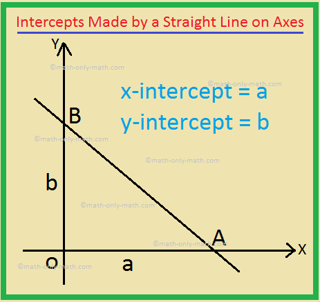 Intercepts Made by a Straight Line on Axes