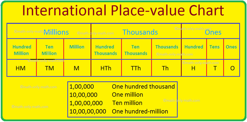 International Place-value Chart