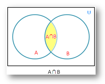 Intersection of Sets using Venn Diagram