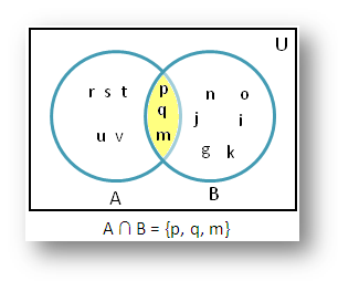 Intersection using Venn Diagram