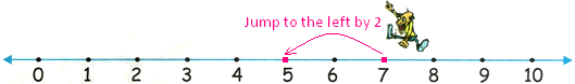 Jump to the Left by 2