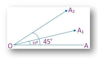 Magnitude of an Angle