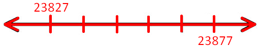 Mark on the Number Line Counting in Tens