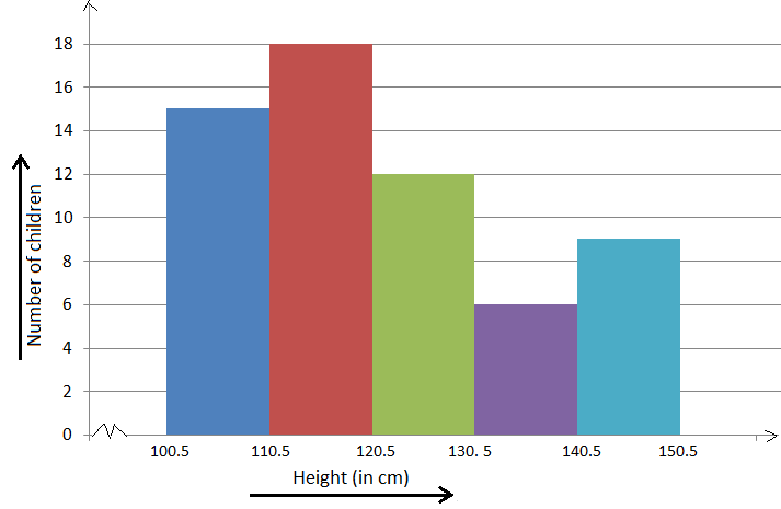 Method of Constructing a Histogram