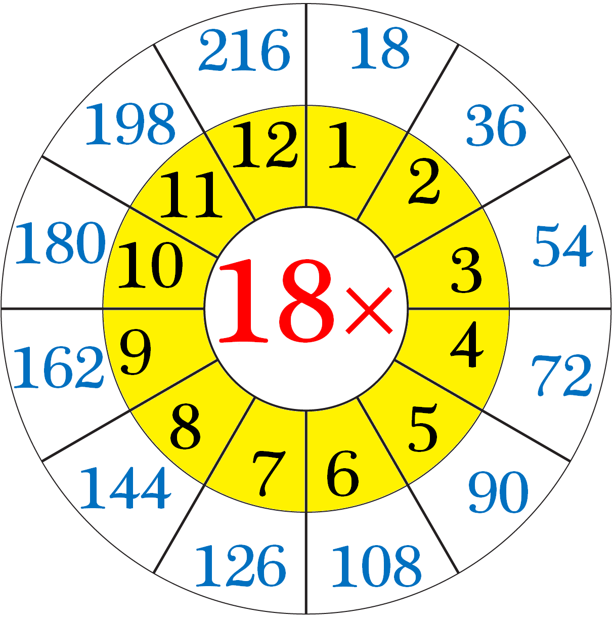 Multiplication Table of 18