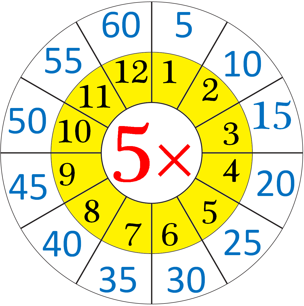 Multiplication Table of Five