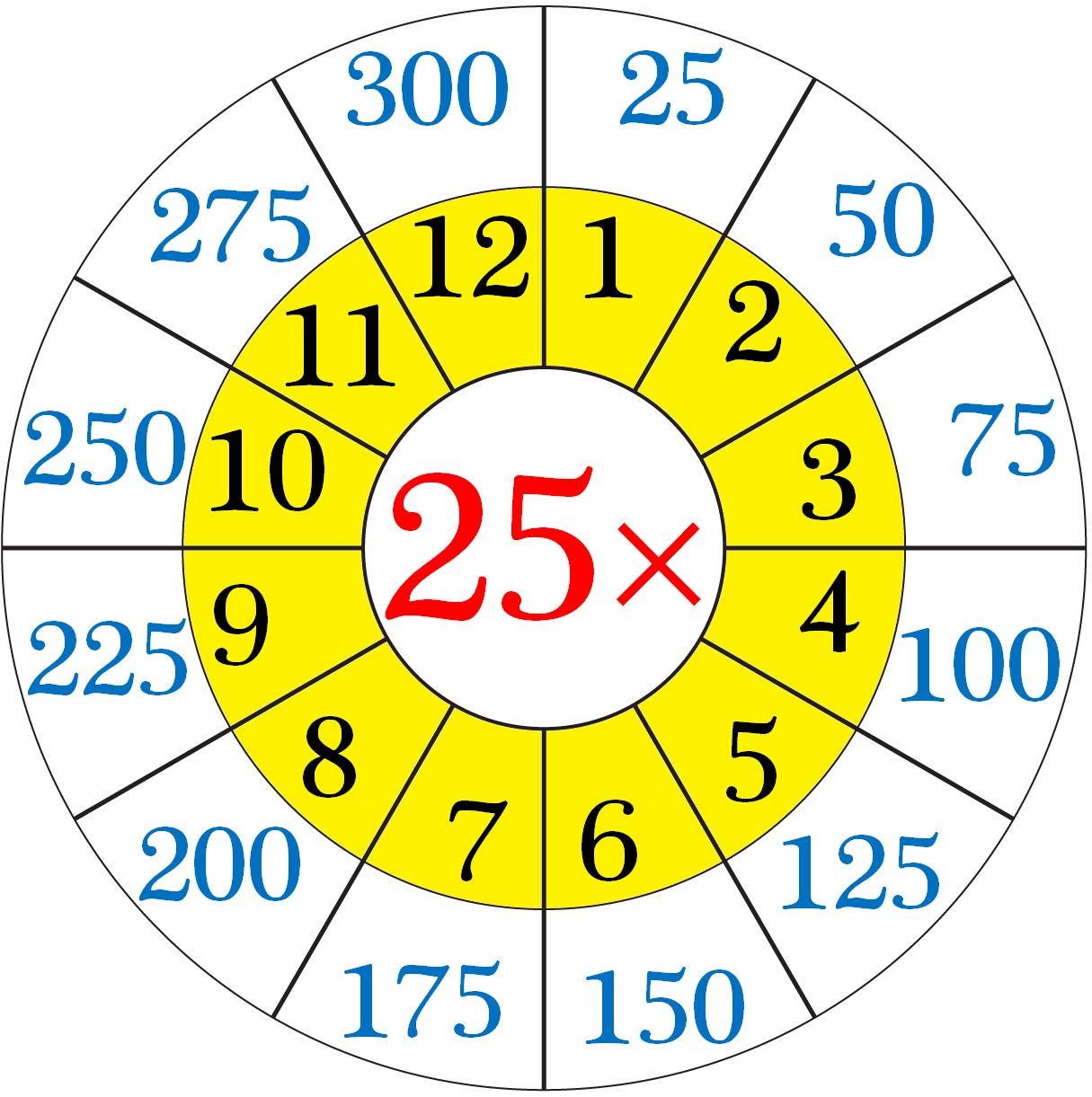 Multiplication Table of Twenty-Five