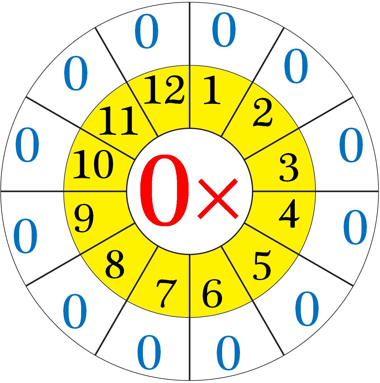 Multiplication Table of Zero