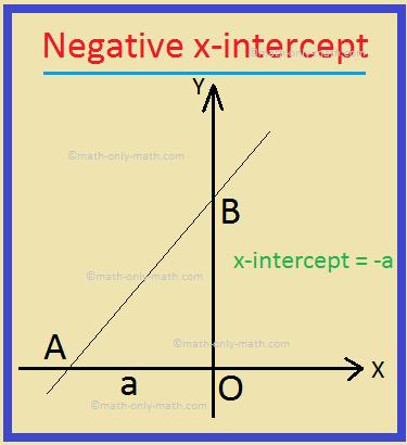 Negative x-intercept