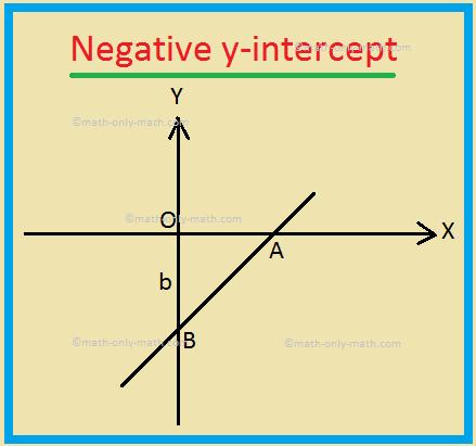 Negative y-intercept