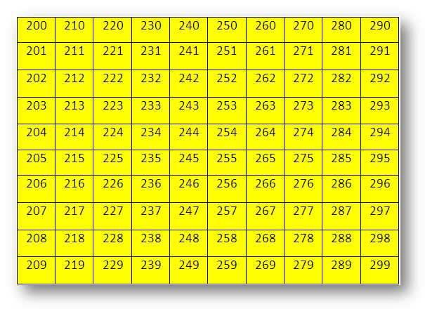 Numbers from 200 to 299