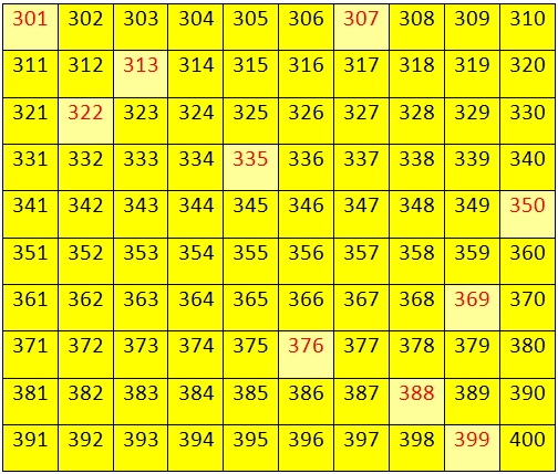 Numbers from 300 to 399