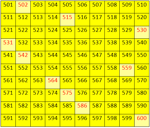 Numbers from 500 to 599