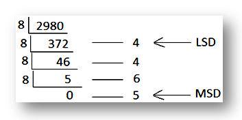 Octal Number System |Convert the Decimal Numbers to Octal