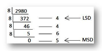 decimal to binary math