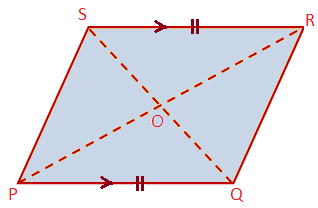 Pair of Opposite Sides of a Parallelogram are Equal and Parallel
