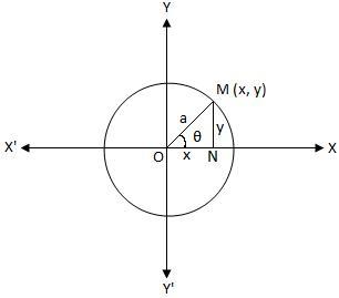 Parametric Equations of a Circle