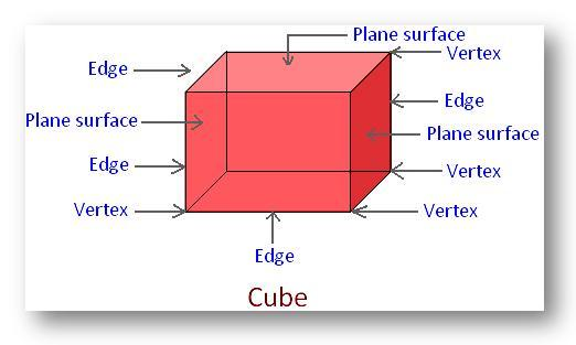Parts of a Cube