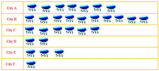 Pictograph Showing Rainfall
