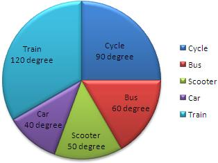 how to draw pie chart in excel 2007