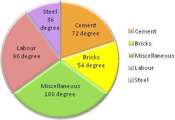 math worksheet : pie chart  how to make a pie chart pie graphs pie chart  : Math Pie Chart