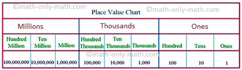 Place Value Chart Of The International System