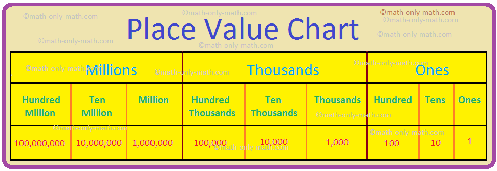 Place Value Chart | Place Value Chart of the International System