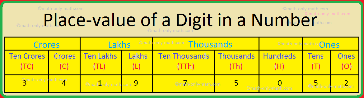 Place-value of a Digit in a Number