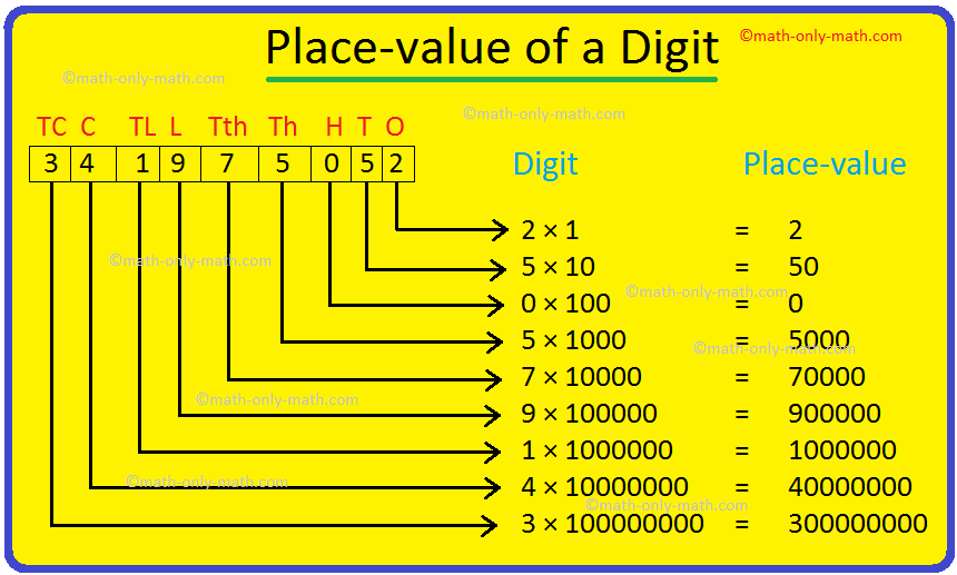 Place-value of a Digit