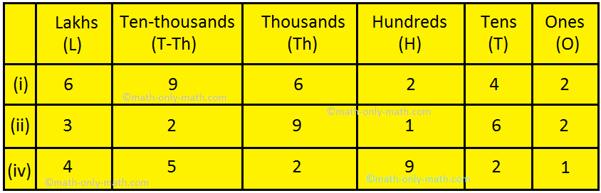 Place Value Table Chart