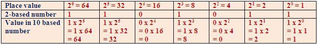 Place Value Number