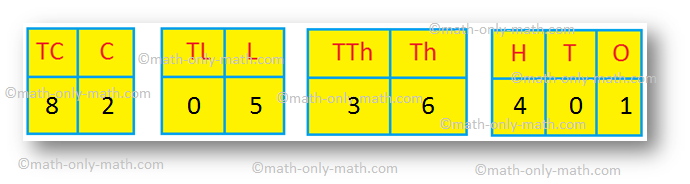 Place-value of 5 in the Given Numbers