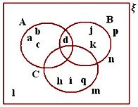 Practice Test on Venn Diagrams