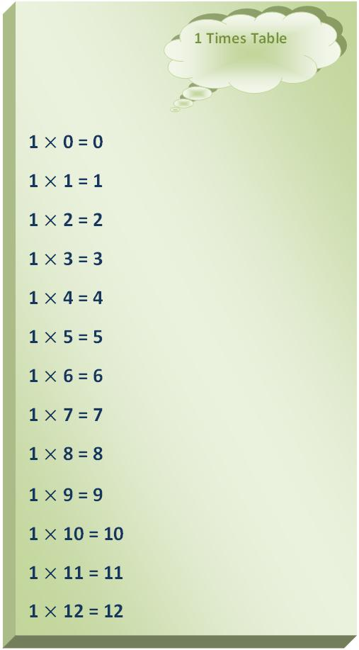 1 times table, multiplication table of 1, read one times table, write 1 times table, tables