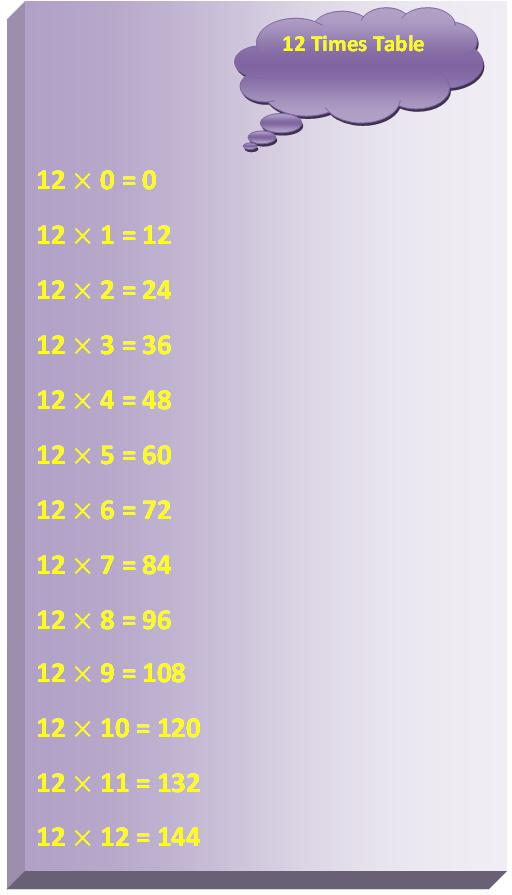 12 times table, multiplication table of 12, read twelve times table, write 12 times table, times tab