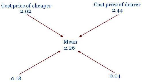 Problems on Partnership Math