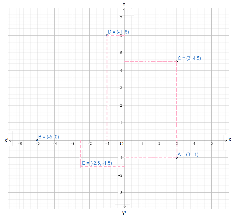 Problems on Plotting Points in the x-y Plane