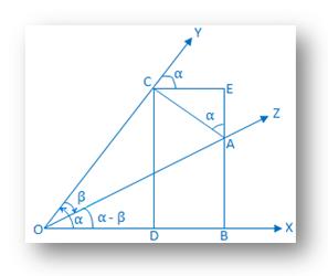 Proof of Compound Angle Formula cos (α - β)