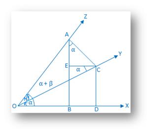 Proof of Compound Angle Formula cos (α + β)