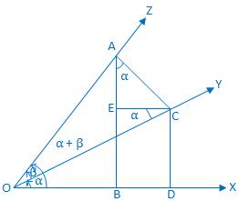 Proof of Compound Angle Formula sin (α + β)