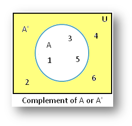 Properties of Complement of a Set