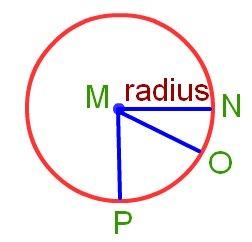 radius of the circle
