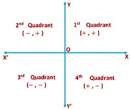 Rectangular Cartesian Co-ordinates