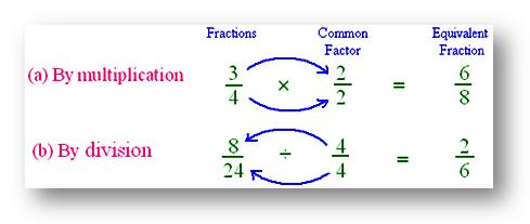simplest form equivalent fraction examples  Conversion of a Fraction into its Smallest and Simplest Form ...