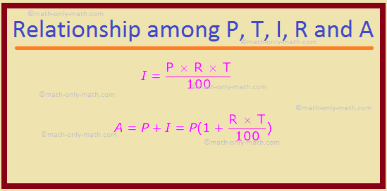 Relationship Among P, T, I, R and A
