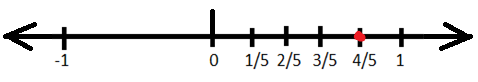 Represent 4/5 on the Number Line