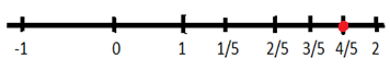 Represent 9/5 on the Number Line