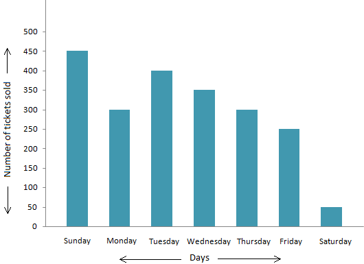 Representing Data in a Bar Chart