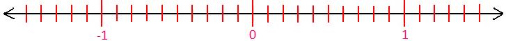 Representing Decimals on Number Line