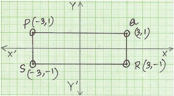 Rotation of 90° Clockwise